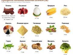 Нехватка селена в организме симптомы