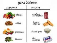 Углеводы в каких продуктах имеются, таблицы содержания углеводов и их характеристики