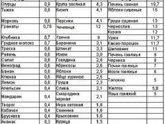 таблица содержание железа в продуктах