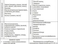 таблица жирности продуктов
