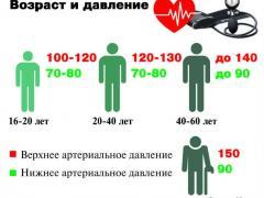 показатели давления в разном возрасте норма