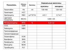 обозначение гемоглобина в анализе крови