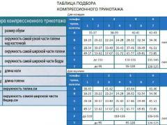 таблица параметров для подбора компрессионного белья