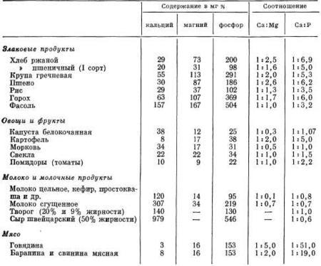 магний в продуктах питания, таблица