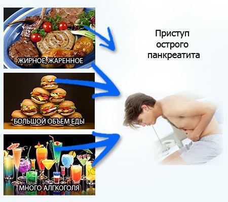 чем снять боль при панкреатите