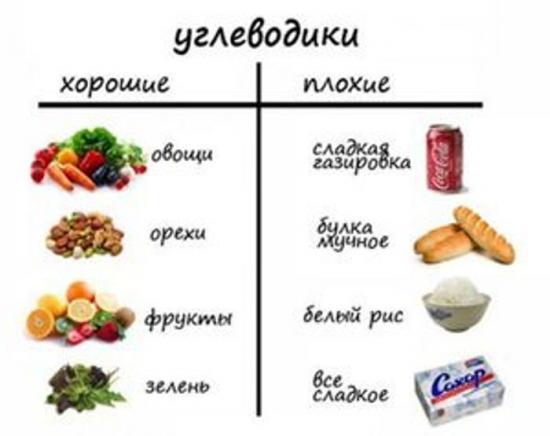 Какие продукты можно употреблять в пищу не содержащие углеводов