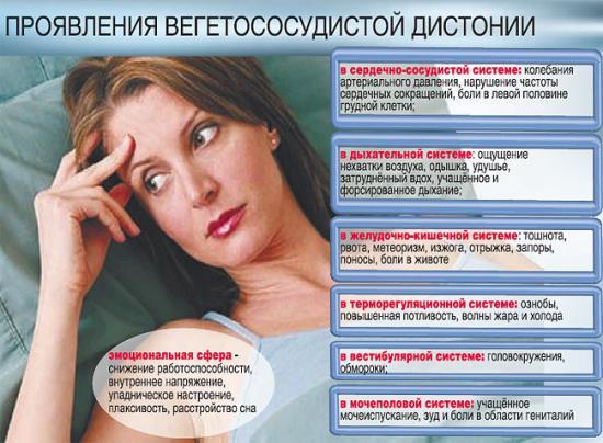 симптомы обострения вегетососудистой дистонии