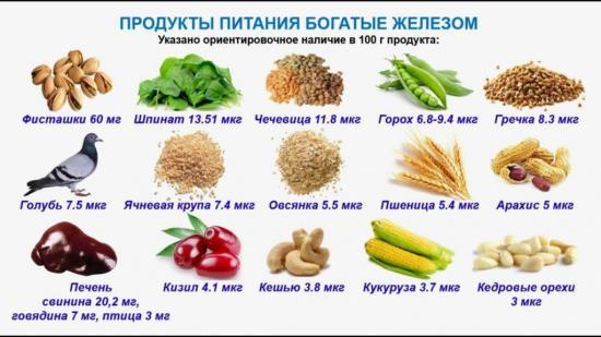что нужно кушать при анемии