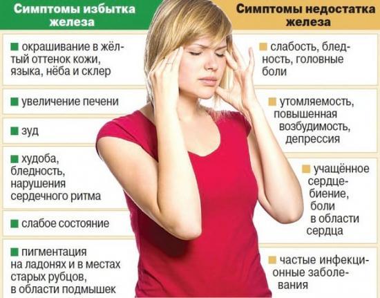 симптомы нехватки железа и его избыткак