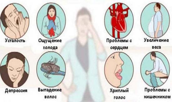 симтомы низкого ТТГ