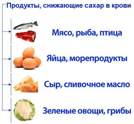 продукты, понижающие сахар
