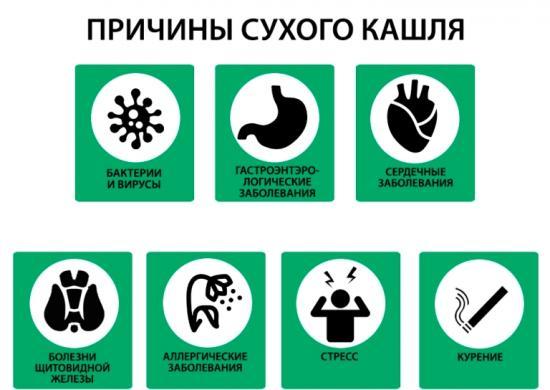 Причины возникновения кашля у взрослых