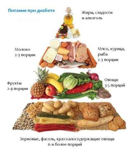 Питание при первом типе сахарного диабета